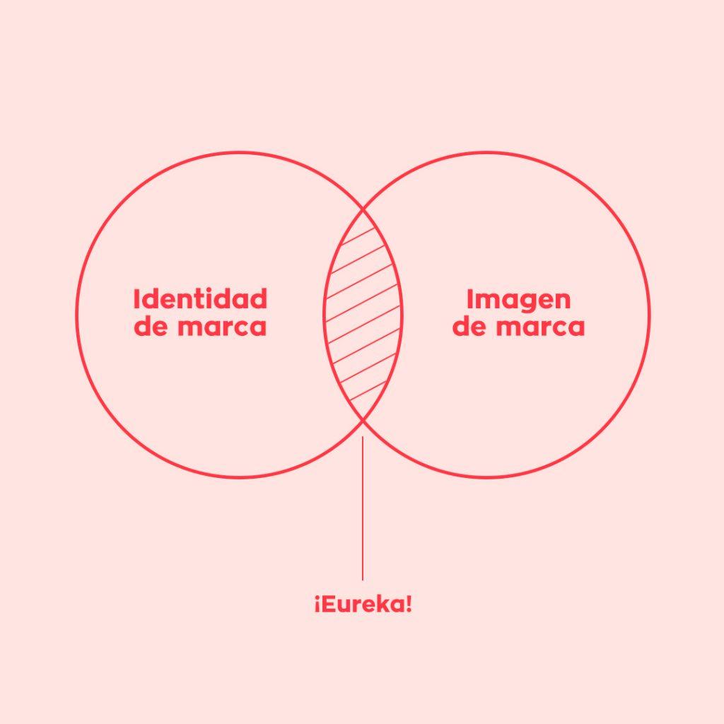 Identidad de marca VS Imagen de marca